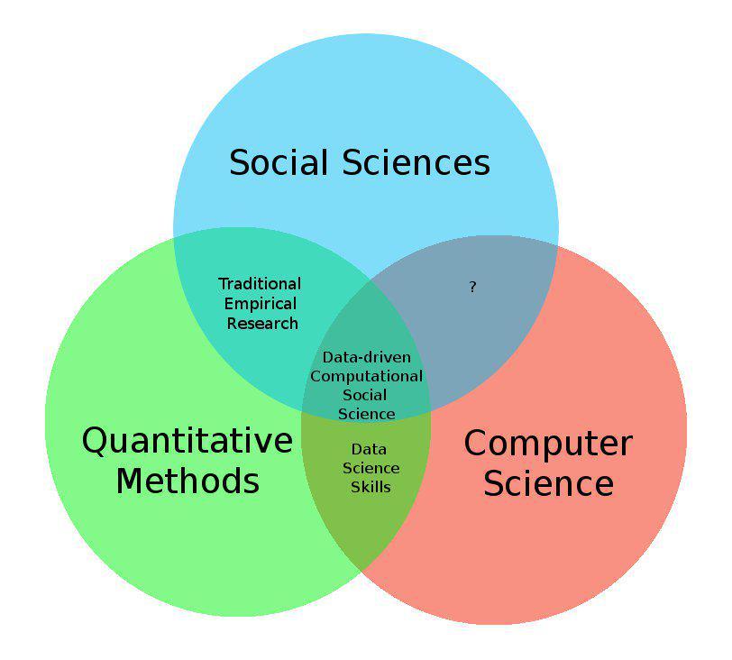 Social Studies Venn Diagram Examples - Enthusiast Wiring Diagrams •