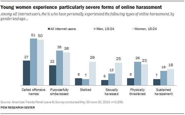 pi_2014-10-22__online-harassment-02